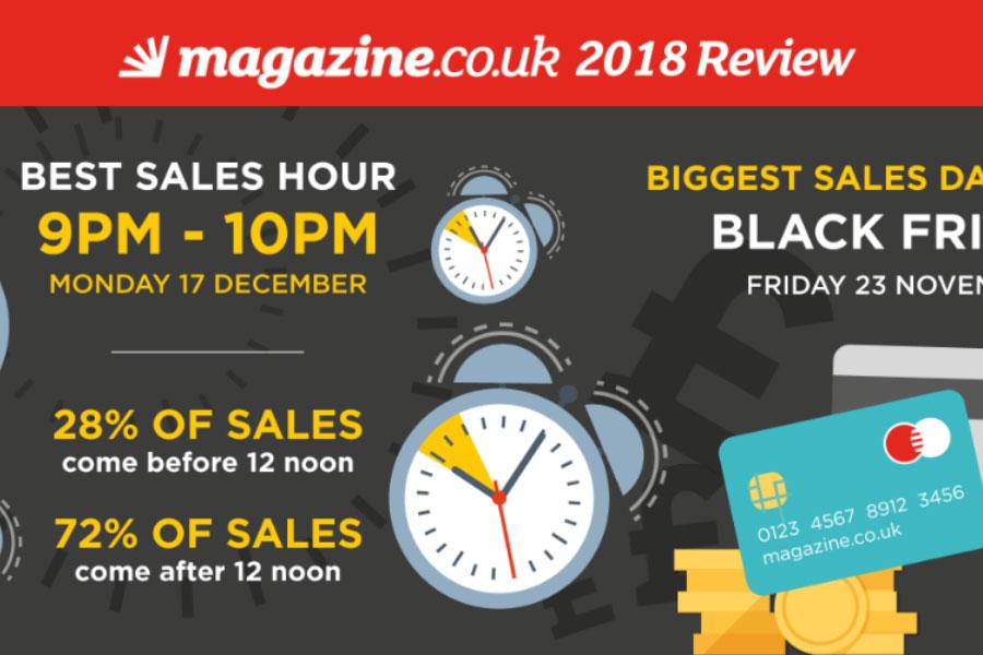 Consumer behaviour on magazine.co.uk in 2018